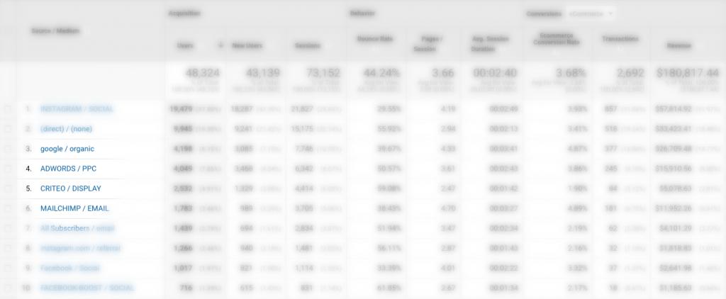 google analytics view of source/medium report