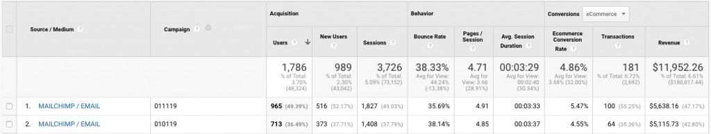 view of mailchimp results in google analytics