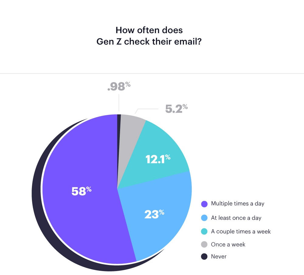 [chart] gen-z email marketing: how often do they check email?