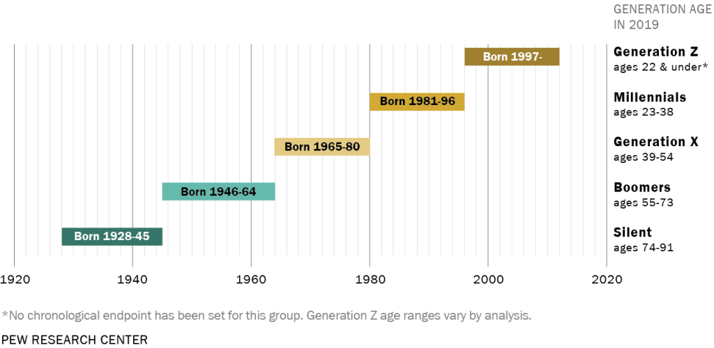 Graph showing which birth years correlate with which generation