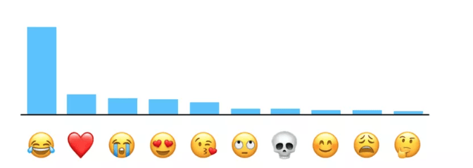 Graph of top 10 most popular emojis