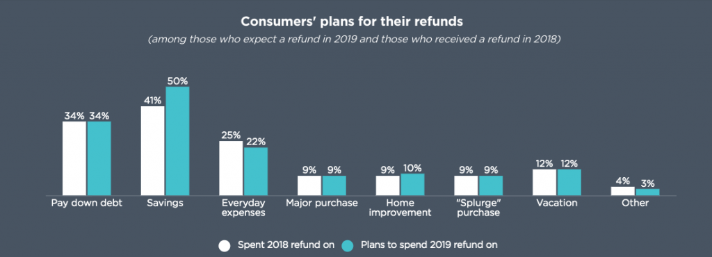 consumer plans for tax refunds chart